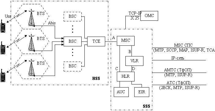 Элементы сотовой сети связи